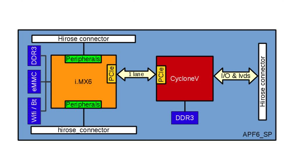 Schéma général de l'APF6_SP