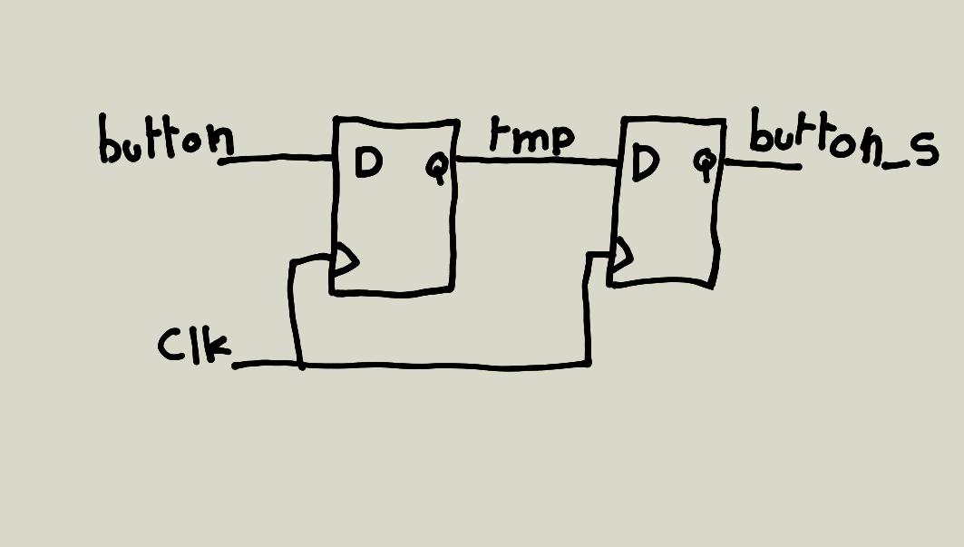 synchronization d'un signal externe par deux bascules