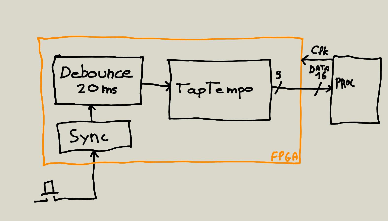 Architecture du «packaging» de TapTempo
